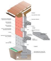строительство домов по технологии велокс